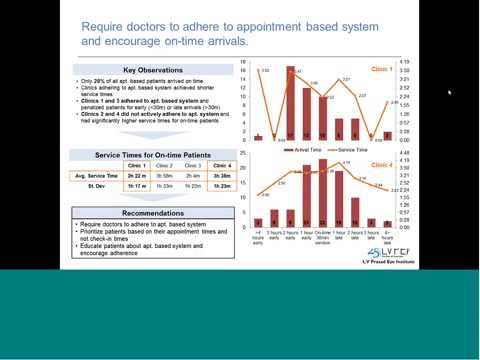 Addressing Patient Wait Times with Systems Thinking